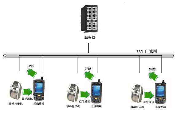 移动POS消费系统产品介绍 移动POS消费系统是上海太迅自动识别技术有限公司根据会员制客户消费的实际需要,融合现场消费的实际业务运作特点和管理需要,推出的体现当前行业最先进管理思想的解决方案。 移动POS消费系统实现了对客户消费自动化管理,结束了传统手工销售及统计的历史,结束了现场消费不能实时刷卡并打印票据的历史。它的意义不仅是用票据打印机代替了手工写票,而是使得现场消费管理工作走向全面自动化、规范化,从根本上解决了消费查询难、现场消费劳动强度大的现状,提高了移动消费的管理效率和对客户的服务质量。 移动